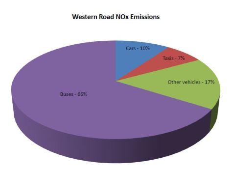 Western Road NOx Emissions
