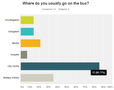 Brighton & Hove Bus Services - Route 52 passenger survey: destinationsBrighton & Hove Bus Services - Route 52 passenger survey: destinations