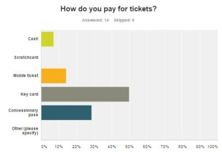 Brighton & Hove Bus Services - Route 52 passenger survey: payment