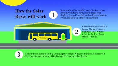 How Solar Buses Work